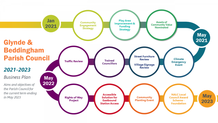 Timeline showing the aims and objectives from January 2021 to May 2023